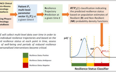 Computational modeling of psychological resilience trajectories during breast cancer treatment