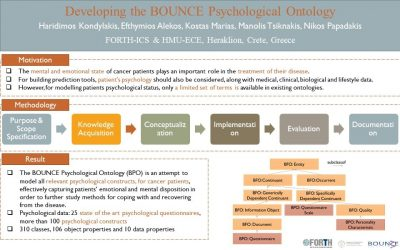 Presentation of the BOUNCE Psychological Ontology at the International Semantic Web Conference ISWC2020